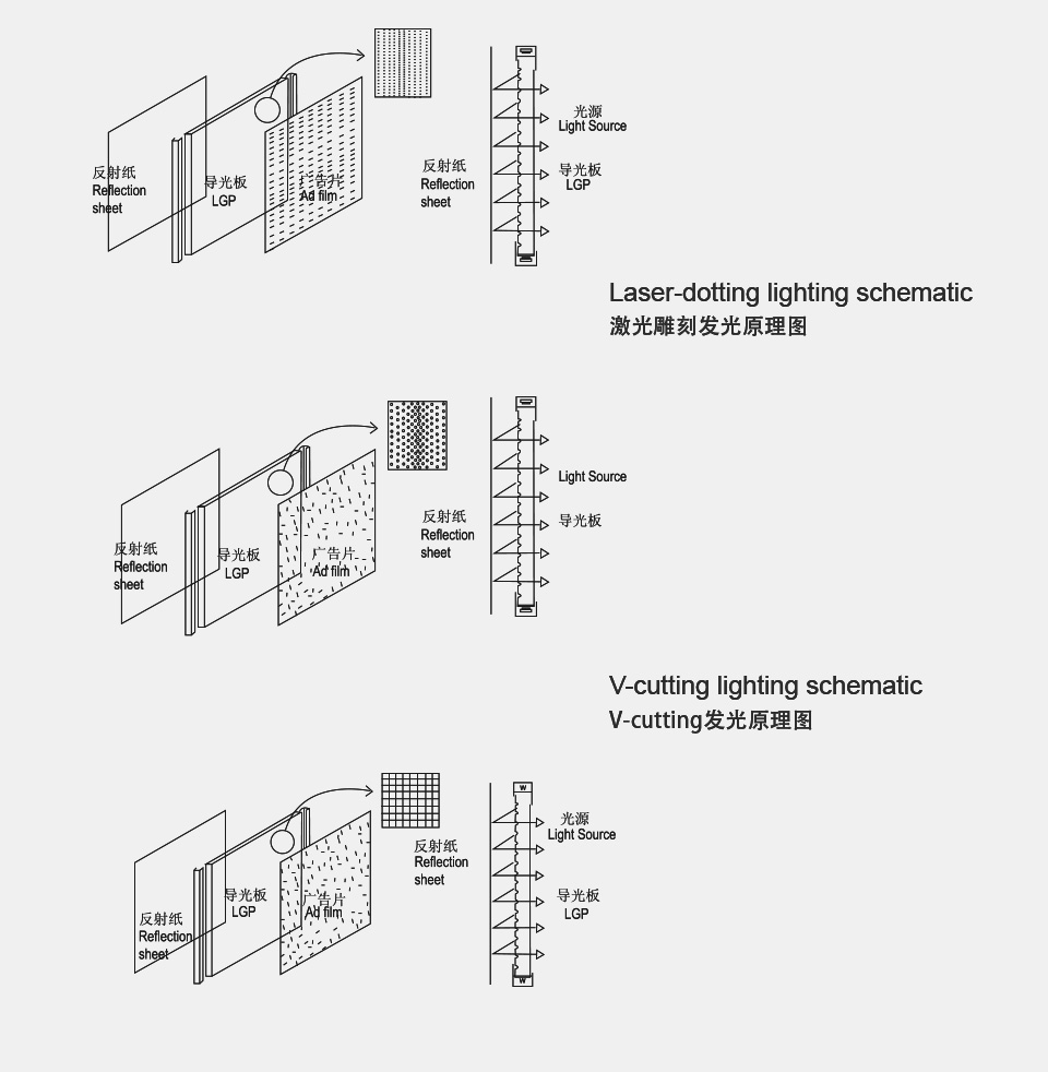 Shanghai Edgelight Lighting Diagram Editor These Two Factors Are Set Up In The Laser Engraving Machine Software Settings Can Be Adjusted According To Light Guide Plate Size And